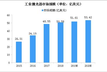 2020年全球工業激光器市場規模將達53億美元 光纖激光器發展迅猛(圖)