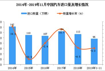 2019年1-11月中国汽车进口量为96万辆 同比下降9%
