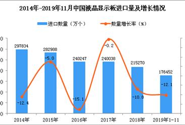 2019年1-11月中国液晶显示板进口量为176452万个 同比下降12.1%