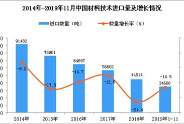2019年1-11月中国材料技术进口量同比下降16.5%
