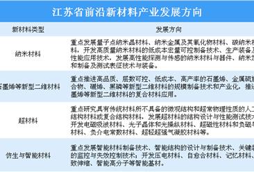 江苏南京市新材料产业园布局分析及园区名单汇总一览(图表)