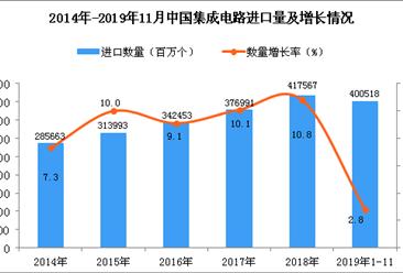 2019年1-11月中国集成电路进口量为400518百万个 同比增长2.8%