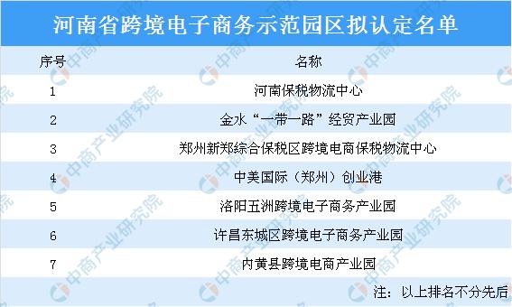 河南省跨境电子商务示范园区拟认定名单:河南保税物流中心等7家