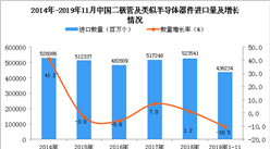 2019年1-11月中國二極管及類似半導體器件進口量同比下降10.5%