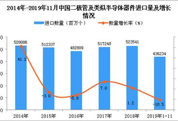 2019年1-11月中国二极管及类似半导体器件进口量同比下降10.5%