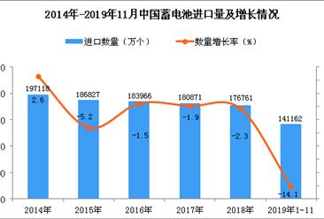 2019年1-11月中国蓄电池进口量及金额增长情况分析