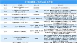 政策鼓励功能膜材料行业发展 中国功能膜材料市场前景广阔(图)