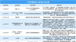 2020年中国消防行业重大政策法规汇总