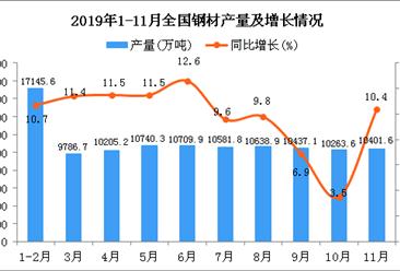 2019年1-11月全国钢材产量为110473.5万吨 同比增长10%