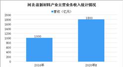 2020年河北省新材料产业发展现状及布局分析(图)
