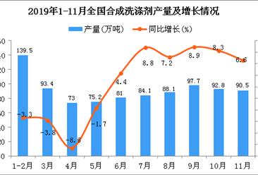 2019年1-11月全国合成洗涤剂产量同比增长2.7%