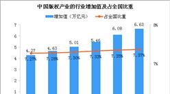 產業規模進一步增長 2018年中國版權產業增加值同比增長9.0% (圖)