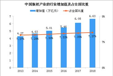 产业规模进一步增长 2018年中国版权产业增加值同比增长9.0% (图)