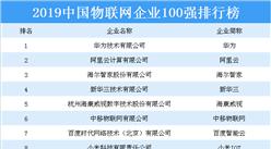 2019中国物联网企业100强排行榜