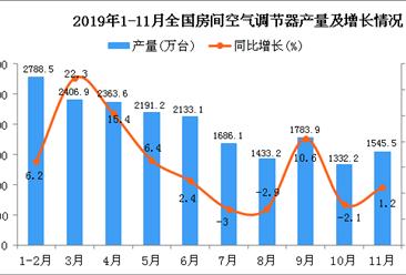 2019年1-11月全国空调产量为19953.1万台 同比增长5.8%