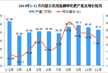 2019年1-11月内蒙古农用氮磷钾化肥产量同比增长9.83%