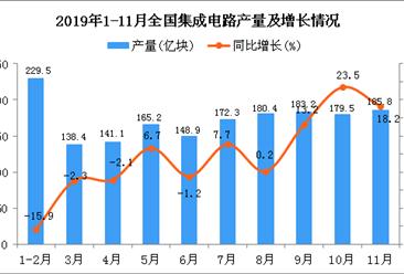 2019年1-11月全国集成电路产量统计数据分析