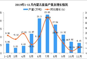 2019年1-11月内蒙古原盐产量为112.19万吨 同比下降1.49%