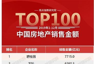2019年1-12月房企销售额排行榜top100:碧桂园第一 融创第四(图)