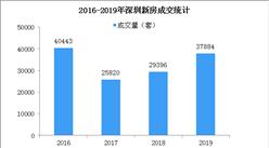 2019年深圳房地產市場回顧及2020年房價走勢預測(圖)