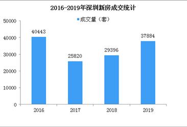 2019年深圳房地产市场回顾及2020年房价走势预测(图)