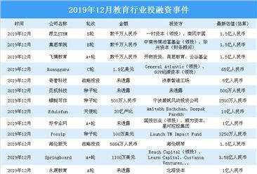 2019年12月教育領域投融資情況分析:b輪投資事件最多(附完整名單)