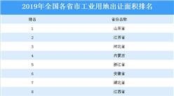 2019年全国各省市工业用地出让面积排名:山东省位居榜首(附榜单)