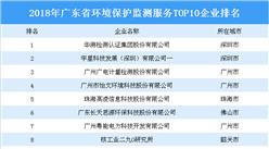 2018年广东省环境保护监测服务TOP10企业排行榜