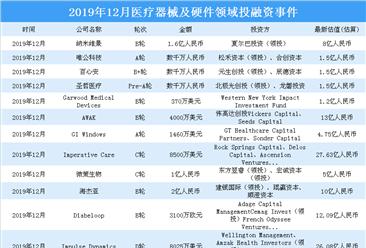 2019年12月医疗器械及硬件领域投融资情况分析:b轮投融资事件最多(附完整名单)