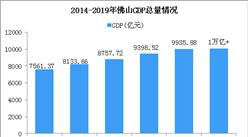 """2019年佛山市GDP突破1万亿元大关 下一个""""万亿俱乐部""""成员是谁?(图)"""