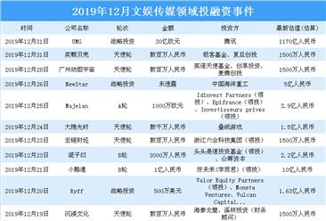 2019年12月文娱传媒投融资情况分析:快手颇受资本青睐(附完整名单)