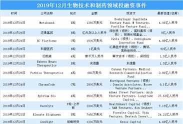 2019年12月生物技术和制药领域投融资情况分析:投融资金额环比减少61%(附完整名单)