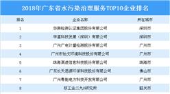 2018年广东省水污染治理服务TOP10企业排行榜