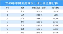 2019年中國主要城市土地出讓金排行榜:杭州第一 上海第二(圖)