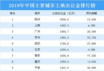 2019年中国主要城市土地出让金排行榜:杭州第一 上海第二(图)