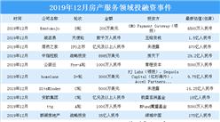 2019年12月房產服務領域投融資情況分析:投融資金額環比大漲453%(附完整名單)