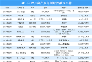 2019年12月房产服务领域投融资情况分析:投融资金额环比大涨453%(附完整名单)