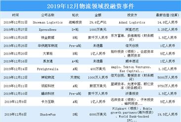 2019年12月物流领域投融资情况分析:投融资金额环比减少90%(附完整名单)