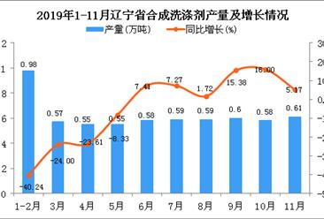 2019年1-11月辽宁省合成洗涤剂产量为6.21万吨 同比下降11.03%