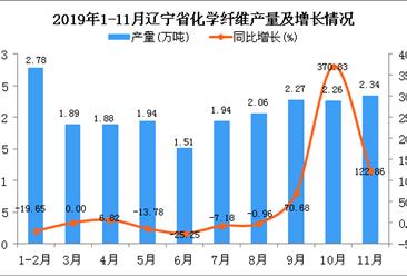 2019年1-11月辽宁省化学纤维产量及增长情况分析