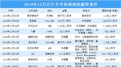2019年12月芯片半导体领域投融资情况分析:投融资金额环比增长371%(附完整名单)