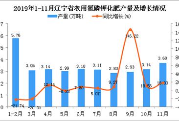 2019年1-11月辽宁省农用氮磷钾化肥产量为34.44万吨 同比增长5.51%