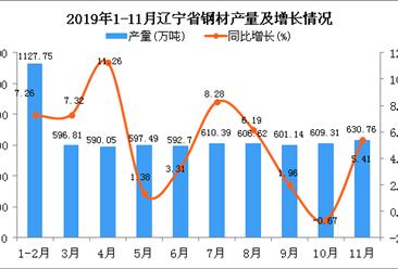 2019年1-11月辽宁省钢材产量为6607.41万吨 同比增长5.93%