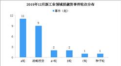 2019年12月新工業領域投融資情況分析:A輪投融資事件最多(附完整名單)