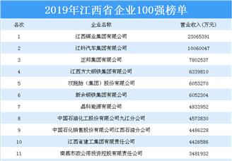 2019年江西省企业100强排行榜(附全榜单)