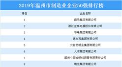 2019年温州市制造业企业50强排行榜