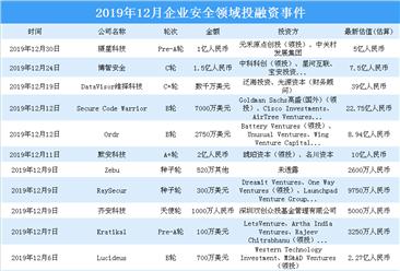 2019年12月企业安全领域投融资情况分析:投融资金额环比减少37.6%(附完整名单)