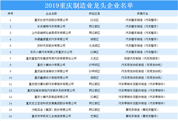 2019重庆制造业龙头企业名单出炉:75家企业上榜(附详细名单)