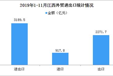 2019年1-11月江西外贸进出口3189.5亿元  规模超去年全年(图)