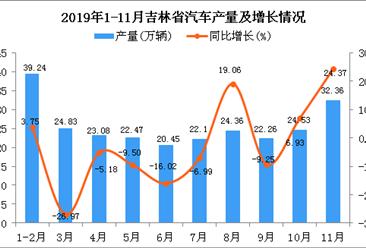 2019年1-11月吉林省汽车产量为255.19万辆 同比增长6.91%